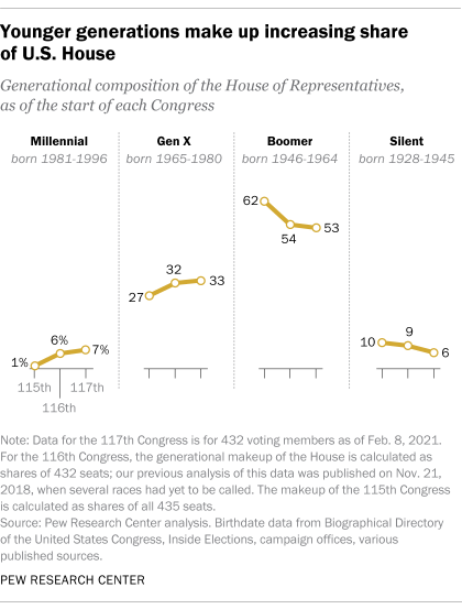 Younger generations make up increasing share of U.S. House