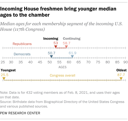 Incoming House freshmen bring younger median ages to the chamber