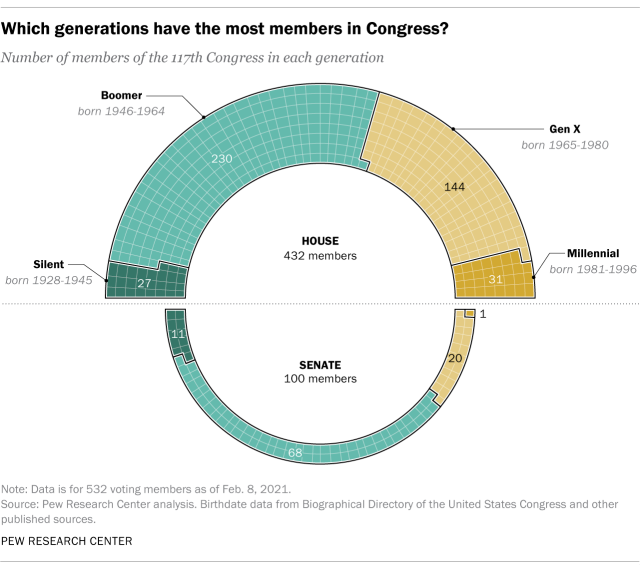 Which generations have the most members in Congress?