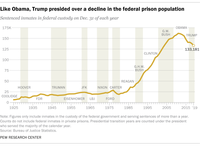 Like Obama, Trump presided over a decline in the federal prison population