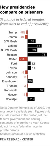 How presidencies compare on prisoners