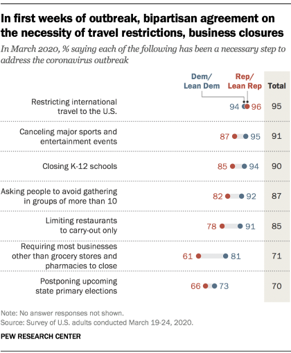 Chart shows in the first weeks of outbreak, bipartisan agreement on the necessity of travel restrictions, business closures