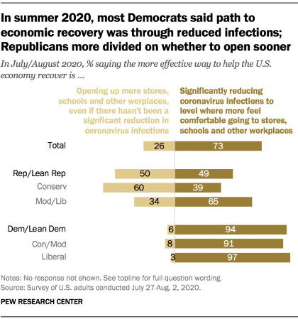 Chart shows in summer 2020, most Democrats said path to economic recovery was through reduced infections; Republicans more divided on whether to open sooner