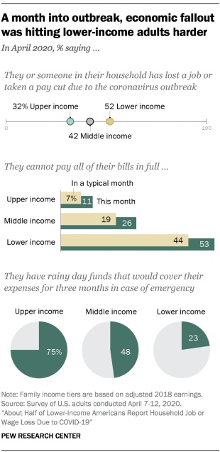 Chart shows a month into outbreak, economic fallout was hitting lower-income adults harder