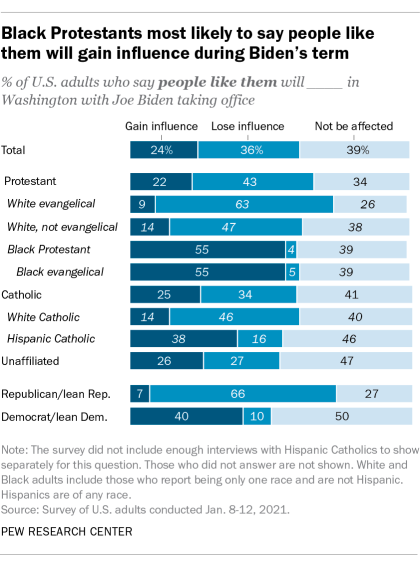 Black Protestants most likely to say people like them will gain influence during Biden's term