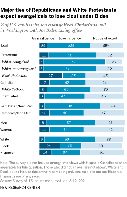 Majorities of Republicans and White Protestants expect evangelicals to lose clout under Biden