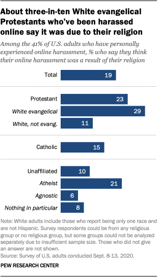 About three-in-ten White evangelical Protestants who've been harassed online say it was due to their religion