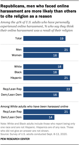 Republicans, men who faced online harassment are more likely than others to cite religion as a reason