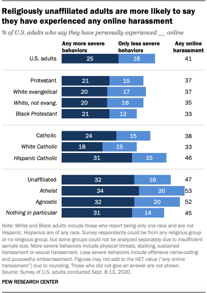 Religiously unaffiliated adults are more likely to say they have experienced any online harassment