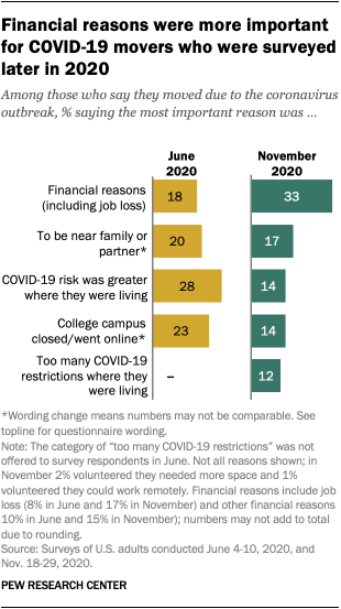 Financial reasons were more important for COVID-19 movers who were surveyed later in 2020