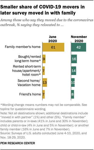 Smaller share of COVID-19 movers in later survey moved in with family