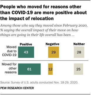 People who moved for reasons other than COVID-19 are more positive about the impact of relocation