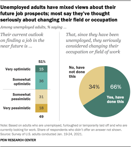 Unemployed adults have mixed views about their future job prospects; most say they've thought seriously about changing their field or occupation