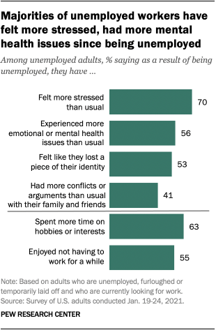 Majorities of unemployed workers have felt more stressed, had more mental health issues since being unemployed
