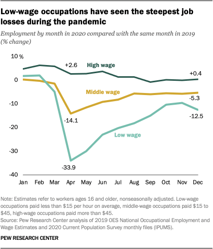 Low-wage occupations have seen the steepest job losses during the pandemic