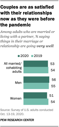 Couples are as satisfied with their relationships now as they were before the pandemic