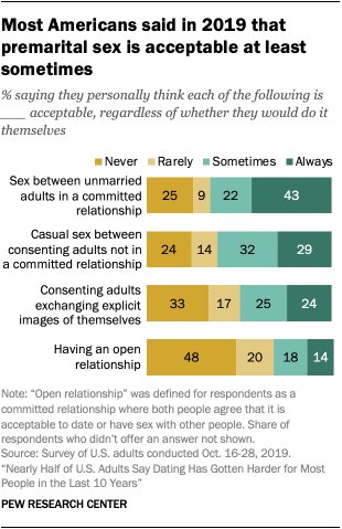 Most Americans said in 2019 that premarital sex is acceptable at least sometimes