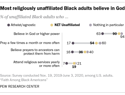 Most religiously unaffiliated Black adults believe in God
