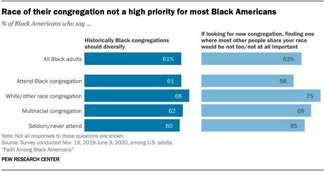 Race of their congregation not a high priority for most Black Americans