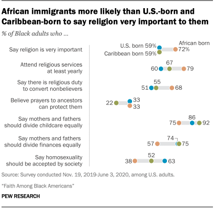 African immigrants more likely than U.S.-born and Caribbean-born to say religion very important to them