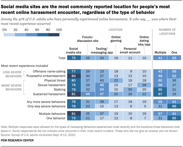 Social media sites are the most commonly reported location for people's most recent online harassment encounter, regardless of the type of behavior