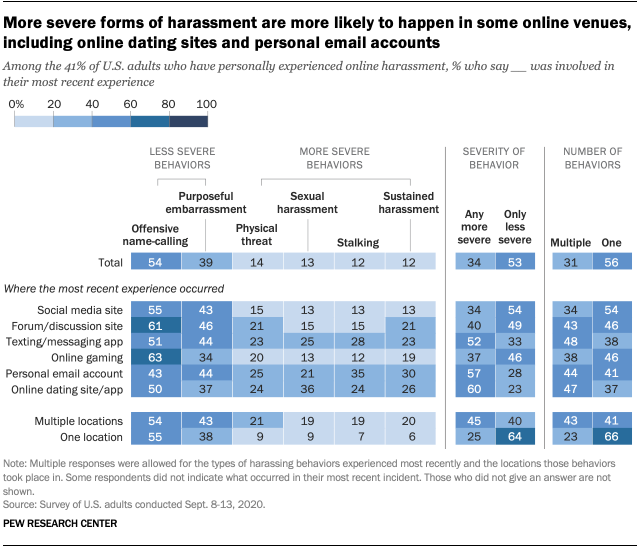 More severe forms of harassment are more likely to happen in some online venues, including online dating sites and personal email accounts