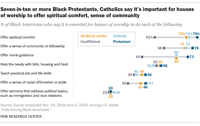 Seven-in-ten or more Black Protestants, Catholics say it's important for houses of worship to offer spiritual comfort, sense of community