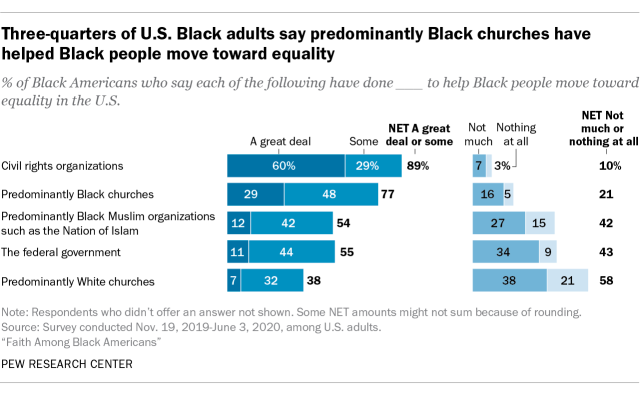 Three-quarters of U.S. Black adults say predominantly Black churches have helped Black people move toward equality