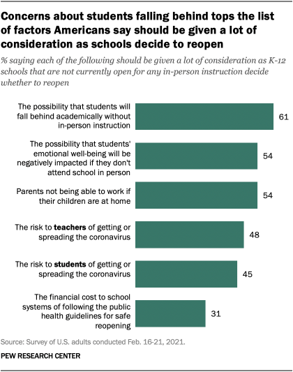 Concerns about students falling behind tops the list of factors Americans say should be given a lot of consideration as schools decide to reopen