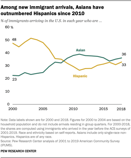 Among new immigrant arrivals, Asians have outnumbered Hispanics since 2010