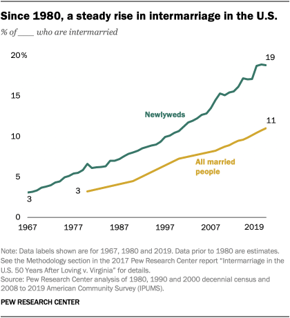Since 1980, a steady rise in intermarriage in the U.S.