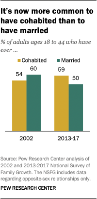 It's now more common to have cohabited than to have married
