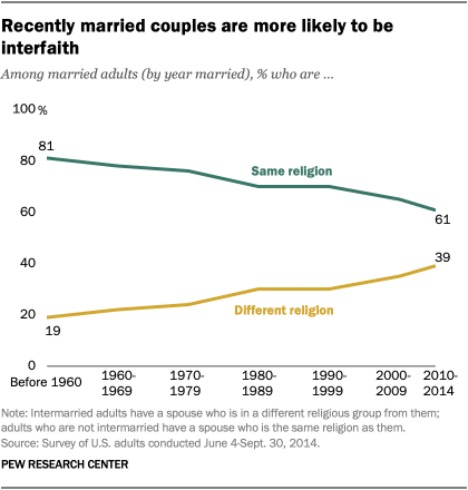 Recently married couples are more likely to be interfaith