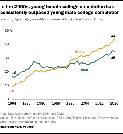 In the 2000s, young female college completion has consistently outpaced young male college completion