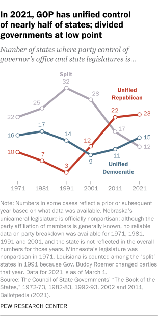 In 2021, GOP has unified control of nearly half of states; divided governments at low point