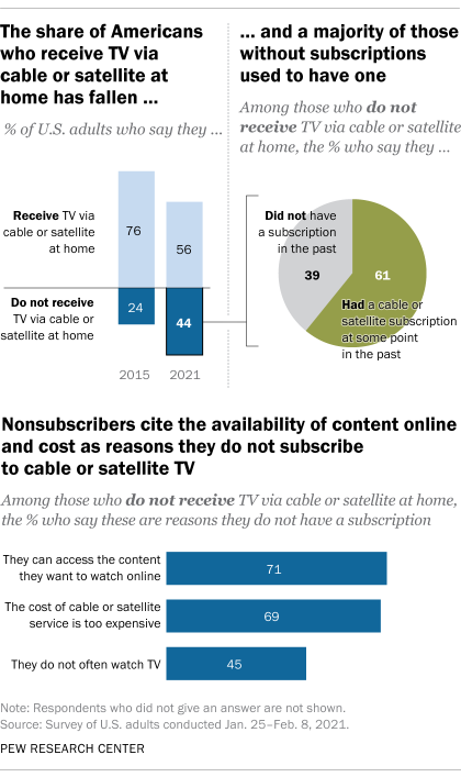 The share of Americans who receive TV via cable or satellite at home has fallen, and a majority of those without subscriptions used to have one