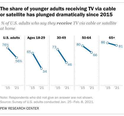 The share of younger adults receiving TV via cable or satellite has plunged dramatically since 2015