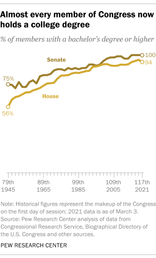 Almost every member of Congress now holds a college degree