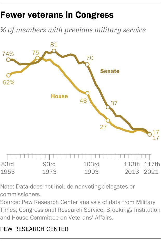 Fewer veterans in Congress