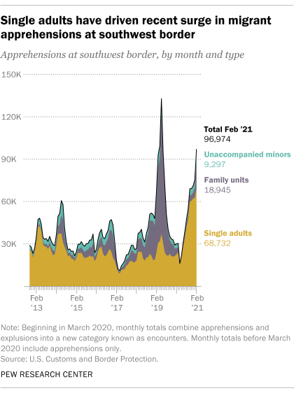 Single adults have driven recent surge in migrant apprehensions at southwest border