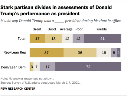 Stark partisan divides in assessments of Donald Trump's performance as president