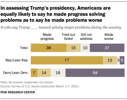 In assessing Trump's presidency, Americans are equally likely to say he made progress solving problems as to say he made problems worse