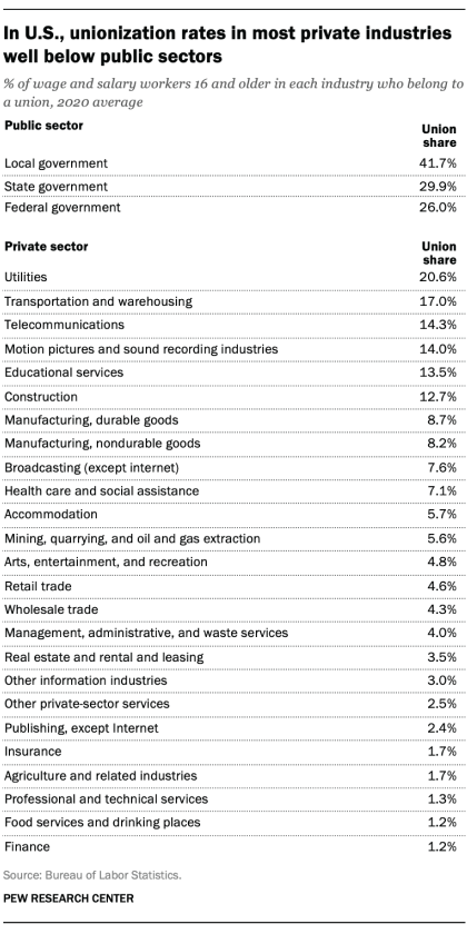 In U.S., unionization rates in most private industries well below public sectors