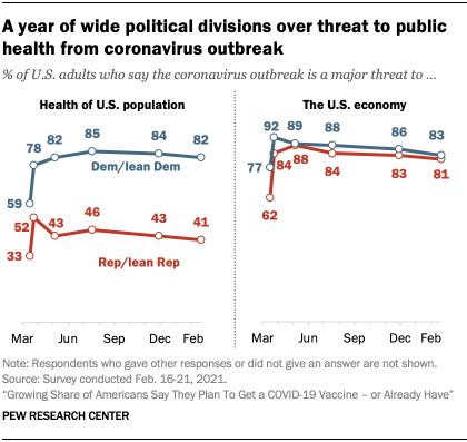 Chart shows a year of wide political divisions over threat to public health from coronavirus outbreak