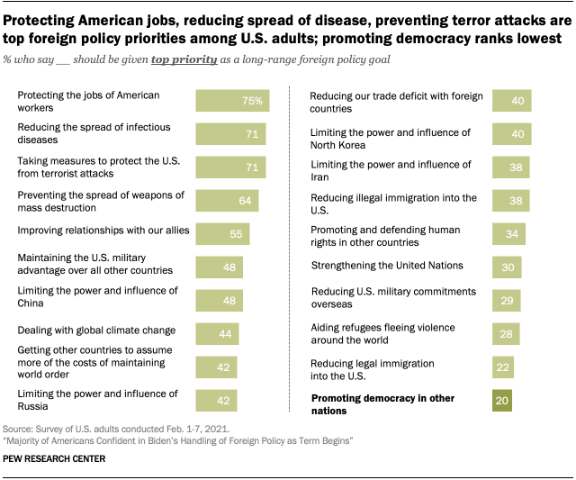 Protecting American jobs, reducing spread of disease, preventing terror attacks are top foreign policy priorities among U.S. adults; promoting democracy ranks lowest