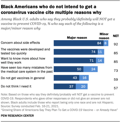 Black Americans who do not intend to get a coronavirus vaccine cite multiple reasons why