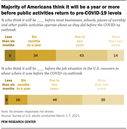 Majority of Americans think it will be a year or more before public activities return to pre-COVID-19 levels