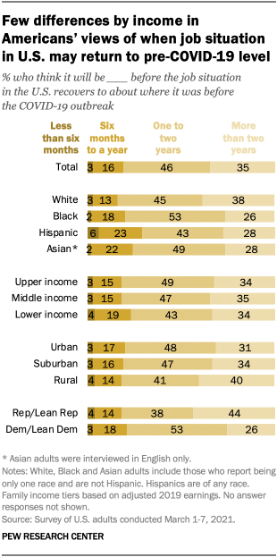Few differences by income in Americans' views of when job situation in U.S. may return to pre-COVID-19 level