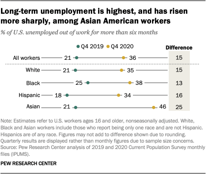 Long-term unemployment is highest, and has risen more sharply, among Asian American workers