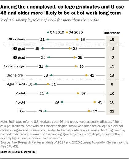Among the unemployed, college graduates and those 45 and older more likely to be out of work long term